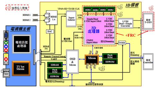 block diagram of 3d tv    3d                      hdmi                           3d                      hdmi